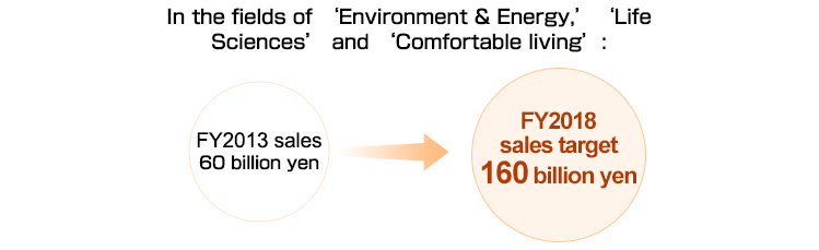 In the fields of 'Environment & Energy,''Life