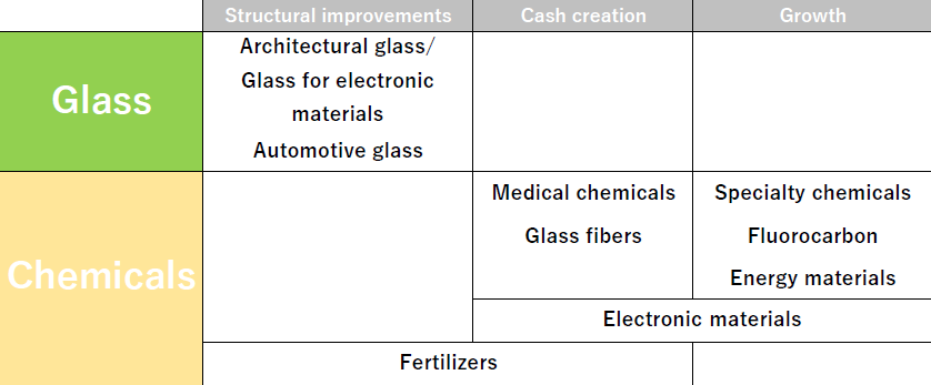 Central Glass's future Net sales of \60 billion in fiscal 2013 Net sales of ¥160 billion in fiscal 2018